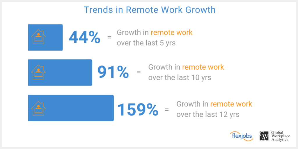 Remote Workers Save Costs